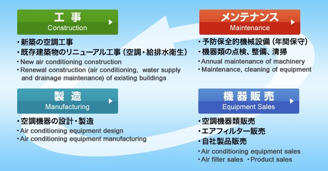 人と技術の空調企業 空調企業は地球環境を考えています。